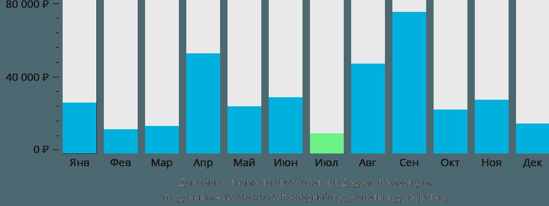 Динамика стоимости авиабилетов в Додому по месяцам