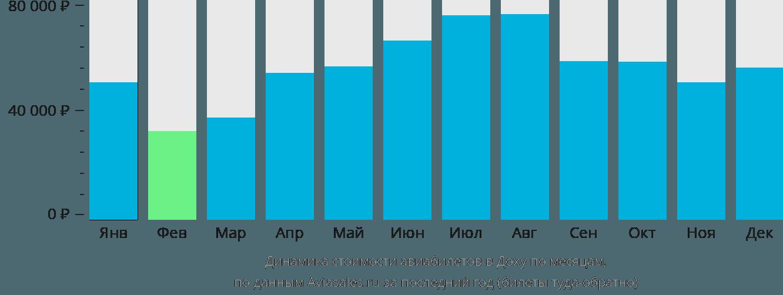 Динамика стоимости авиабилетов в Доху по месяцам