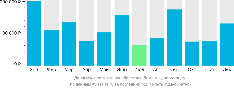 Динамика стоимости авиабилетов в Доминику по месяцам