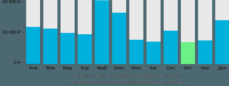 Динамика стоимости авиабилетов в Дорадус по месяцам