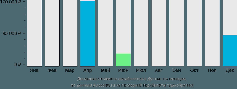 Динамика стоимости авиабилетов Дуньин по месяцам