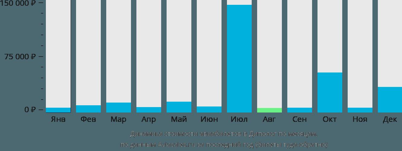 Динамика стоимости авиабилетов в Диполог по месяцам