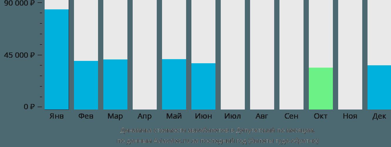 Динамика стоимости авиабилетов в Депутатский по месяцам