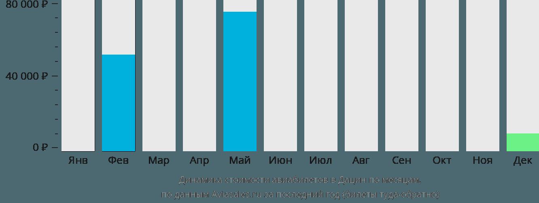 Динамика стоимости авиабилетов в Дацин по месяцам