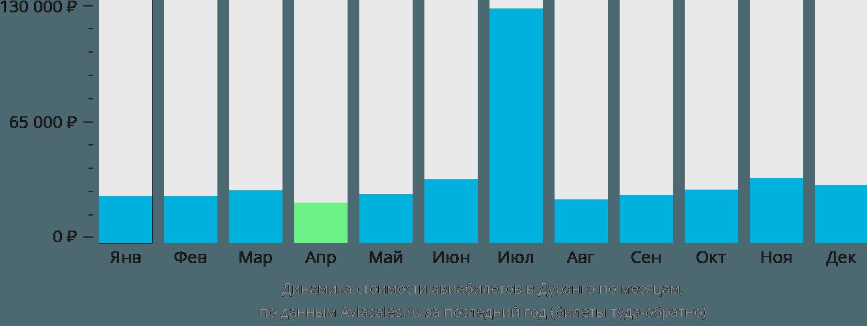 Динамика стоимости авиабилетов в Дуранго по месяцам