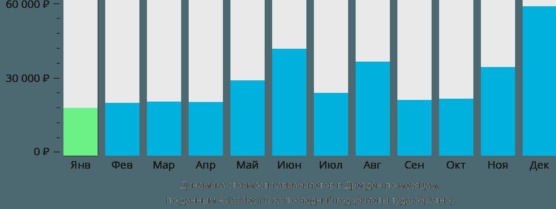 Динамика стоимости авиабилетов в Дрезден по месяцам