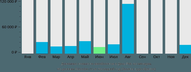 Динамика стоимости авиабилетов в Дель-Рио по месяцам