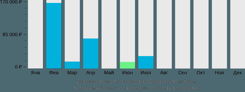 Динамика стоимости авиабилетов в Дхаравандхоо по месяцам