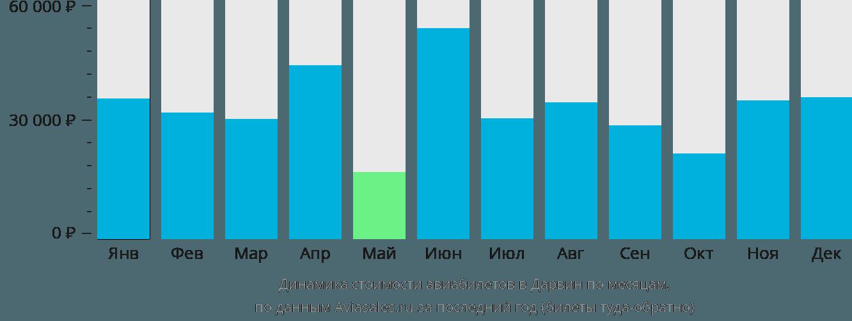 Динамика стоимости авиабилетов в Дарвин по месяцам