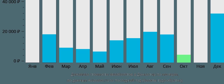 Динамика стоимости авиабилетов в Донкастер по месяцам