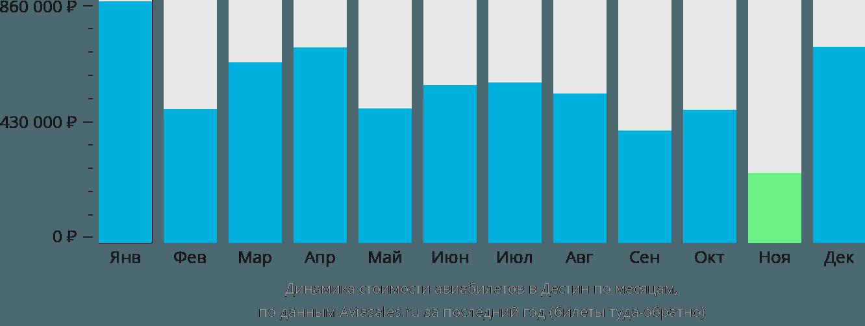 Динамика стоимости авиабилетов в Дестин по месяцам