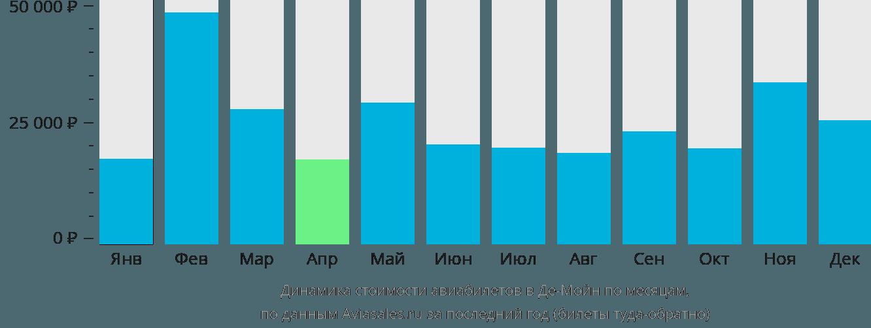 Динамика стоимости авиабилетов в Де-Мойн по месяцам