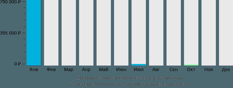 Динамика стоимости авиабилетов в Ордос по месяцам