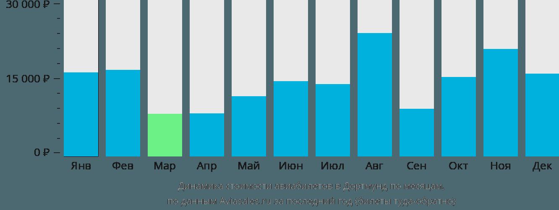 Динамика стоимости авиабилетов в Дортмунд по месяцам
