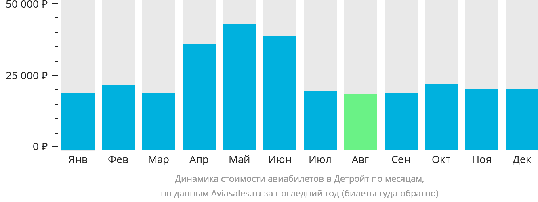 Динамика стоимости авиабилетов в Детройт по месяцам