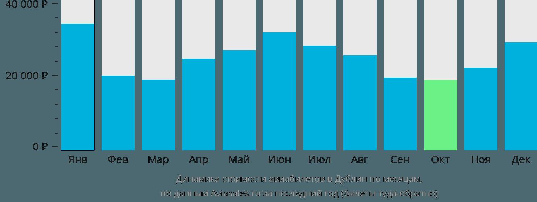 Динамика стоимости авиабилетов в Дублин по месяцам