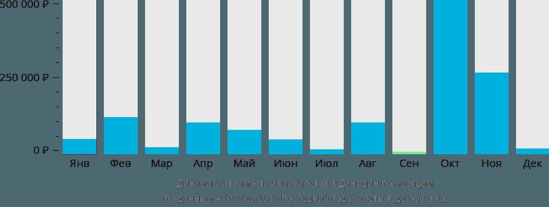 Динамика стоимости авиабилетов в Дунедин по месяцам
