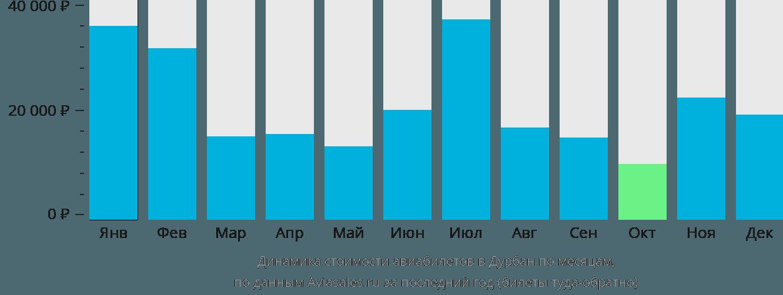 Динамика стоимости авиабилетов в Дурбан по месяцам