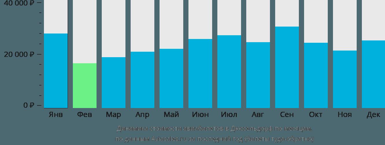 Динамика стоимости авиабилетов в Дюссельдорф по месяцам