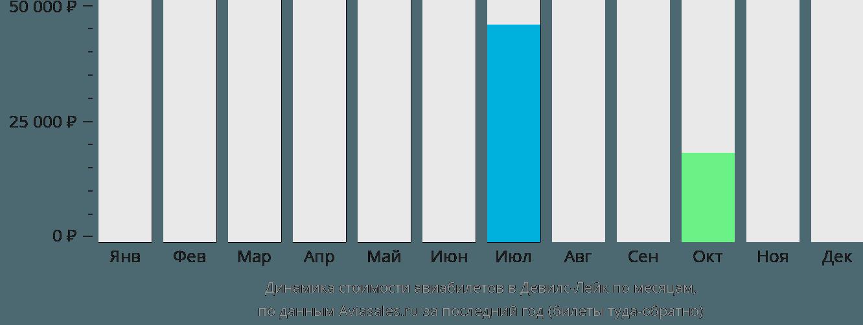 Динамика стоимости авиабилетов в Девилс Лейк по месяцам