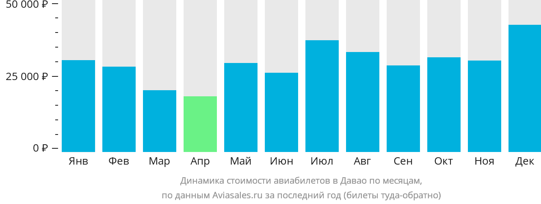 Динамика стоимости авиабилетов в Давао по месяцам