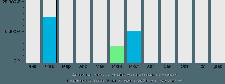 Динамика стоимости авиабилетов в Давадми по месяцам