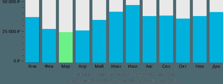 Динамика стоимости авиабилетов в Дубай по месяцам