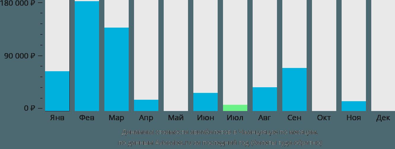 Динамика стоимости авиабилетов в Чжанцзяцзе по месяцам