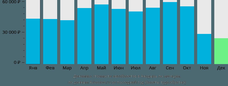 Динамика стоимости авиабилетов в Анадырь по месяцам
