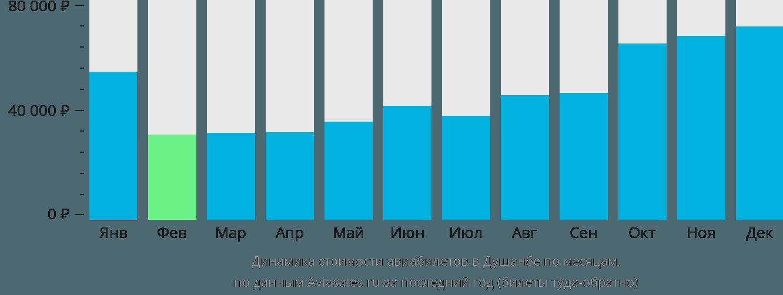 Динамика стоимости авиабилетов в Душанбе по месяцам