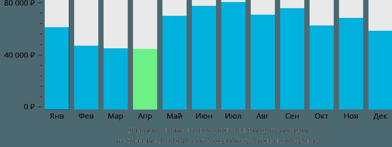 Динамика стоимости авиабилетов в Мамуцу по месяцам