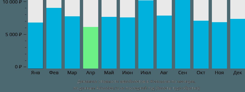 Динамика стоимости авиабилетов в Жезказган по месяцам