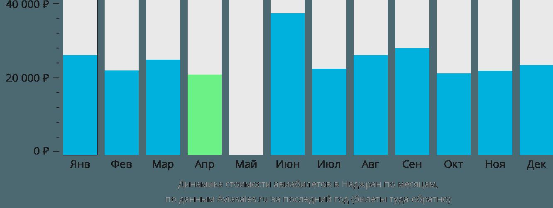 Динамика стоимости авиабилетов Неджран по месяцам