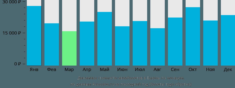 Динамика стоимости авиабилетов в Базель по месяцам