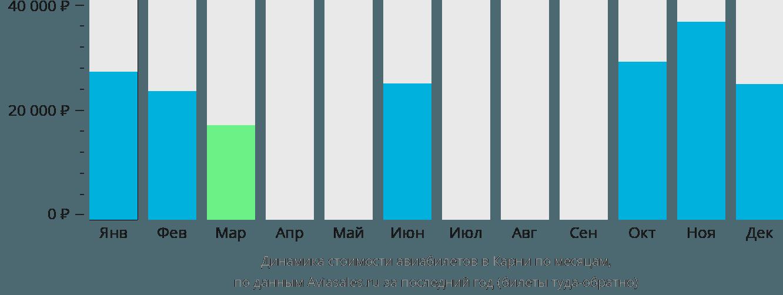Динамика стоимости авиабилетов в Карни по месяцам
