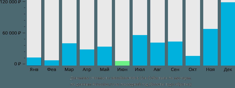Динамика стоимости авиабилетов в Сан-Себастьян по месяцам