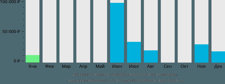 Динамика стоимости авиабилетов в Уэнатчи по месяцам