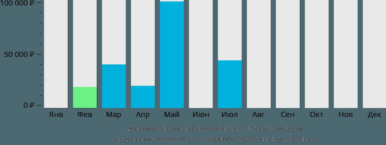 Динамика стоимости авиабилетов О-Клэр по месяцам