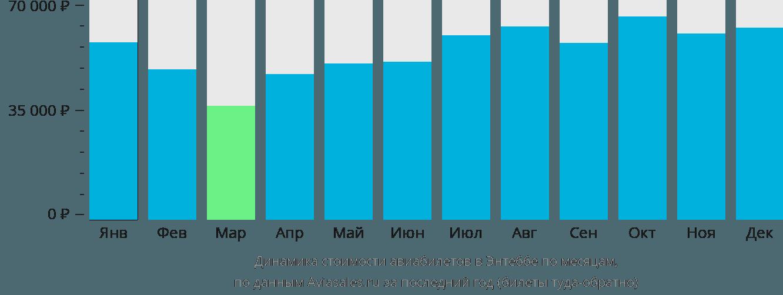 Динамика стоимости авиабилетов в Энтеббе по месяцам