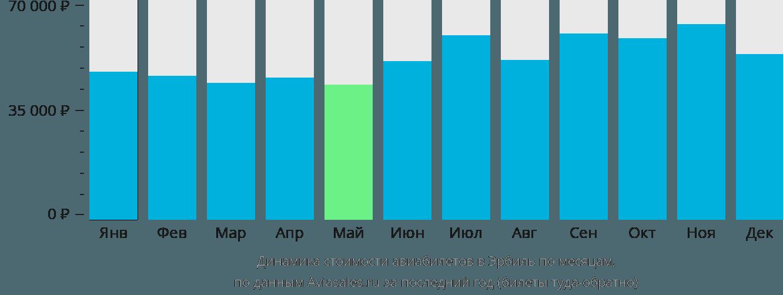 Динамика стоимости авиабилетов в Эрбиль по месяцам