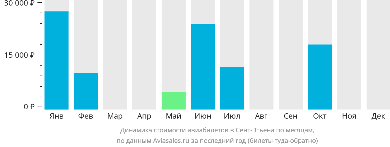 Динамика стоимости авиабилетов Сент-Этьен по месяцам