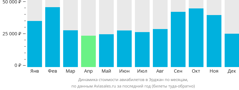 Динамика стоимости авиабилетов в Никосию по месяцам