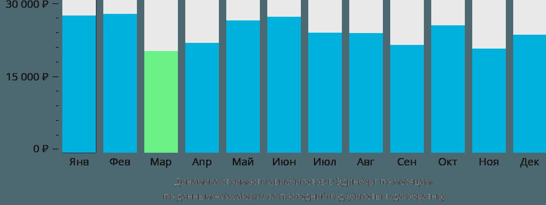 Динамика стоимости авиабилетов в Эдинбург по месяцам