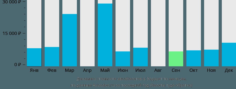 Динамика стоимости авиабилетов Элдорет по месяцам