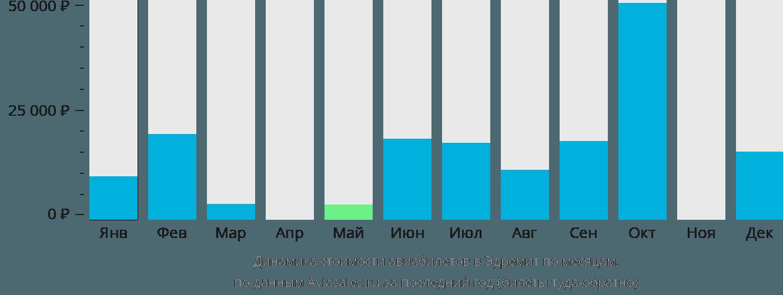 Динамика стоимости авиабилетов в Эдремит по месяцам