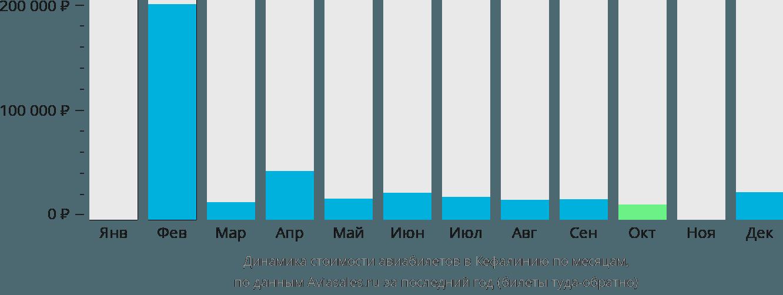 Динамика стоимости авиабилетов в Кефалинию по месяцам