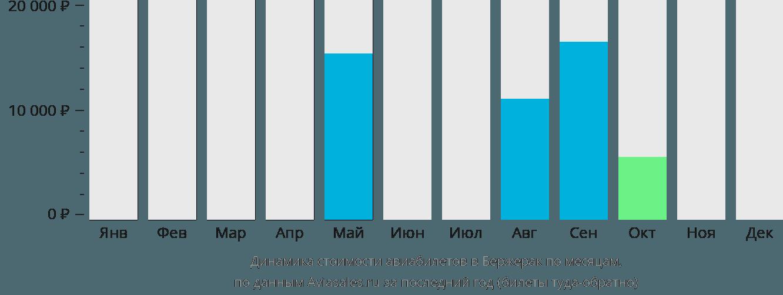 Динамика стоимости авиабилетов в Бержерак по месяцам