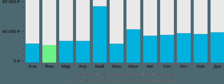 Динамика стоимости авиабилетов в Вейл по месяцам