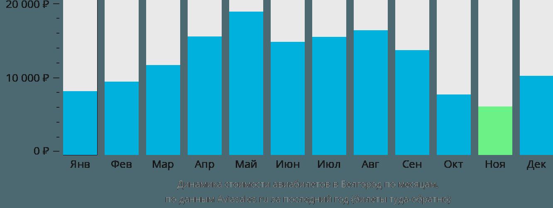 Динамика стоимости авиабилетов в Белгород по месяцам