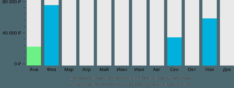 Динамика стоимости авиабилетов в Эгильсстадир по месяцам